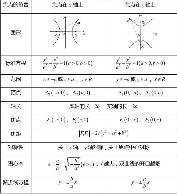 5,实轴和虚轴等长的双曲线称为等轴双曲线. 三,抛物线