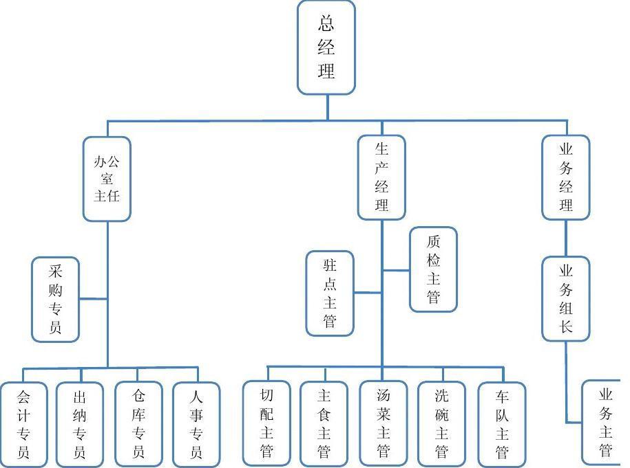 人事架构_人事构架图  第1页 (共2页,当前第1页) 你可能喜欢 外科人员结构图
