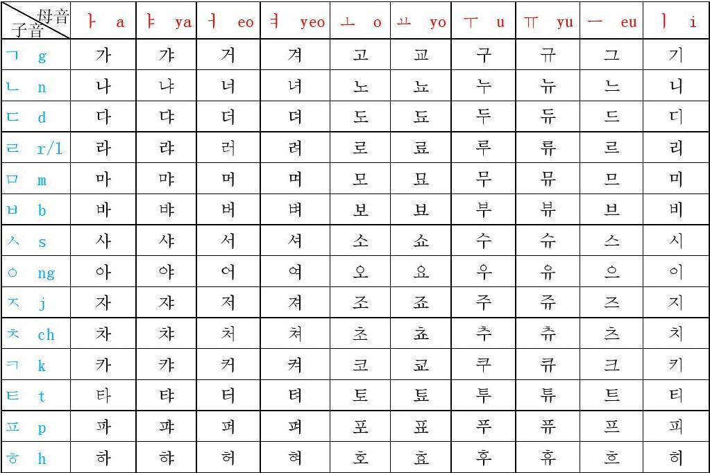 标准韩语字母发音表_韩语基本字母发音表_word文档在线阅读与下载_文档网