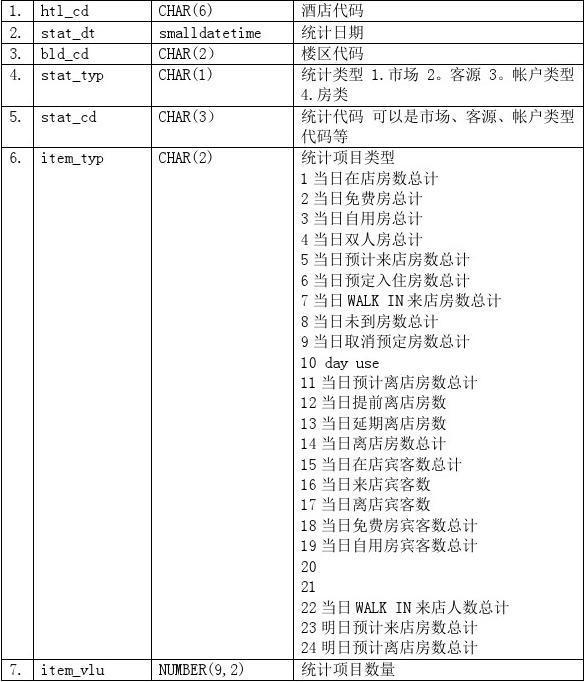 中软酒店管理系统CSHIS操作手册_数据结构_查看模型犀牛步凑图片
