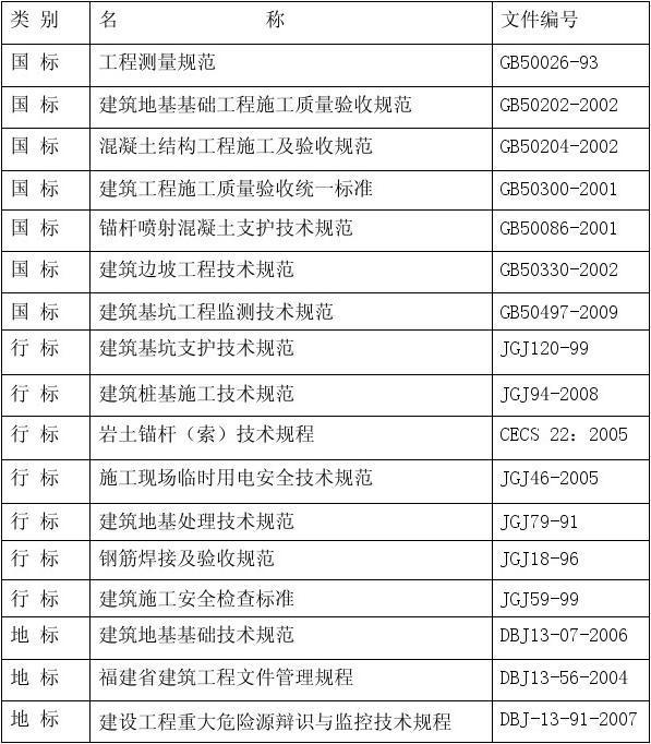 佳鑫花园基坑支护工程专项施工方案4
