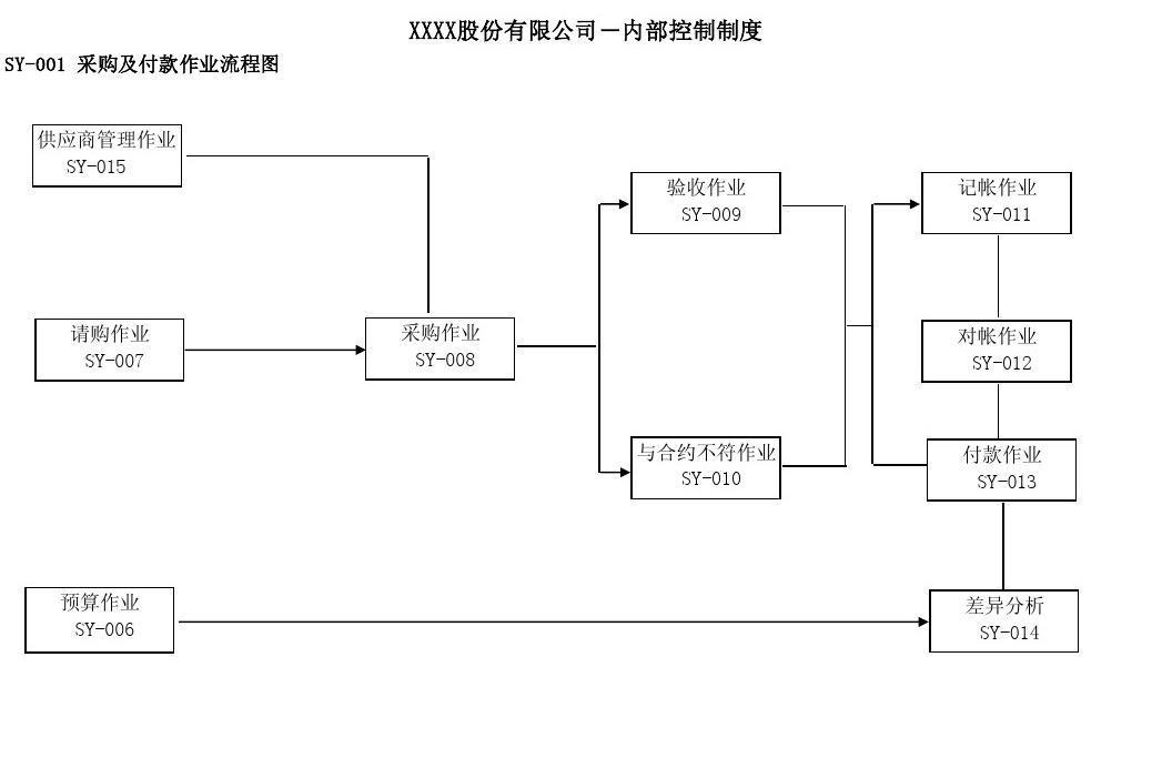 物料采购操作流程及与相关部门协作分工流程