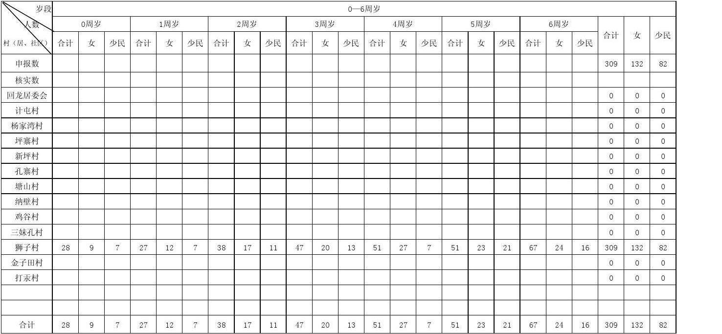 童统计表_兴仁县回龙镇适龄儿童,少年统计表