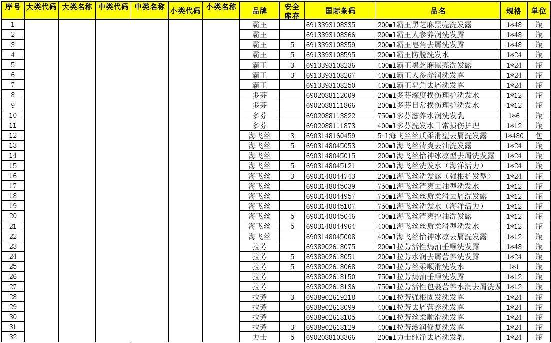 便利店商品组织和商品配置价格表(新分类)