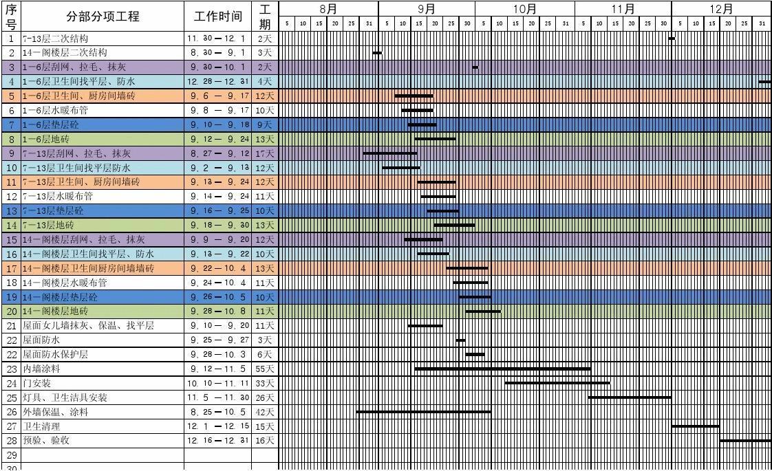 经典实用易操作施工进度计划表(模板)