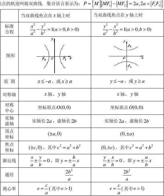 双曲线练习题带答案,知识点总结(提高版)