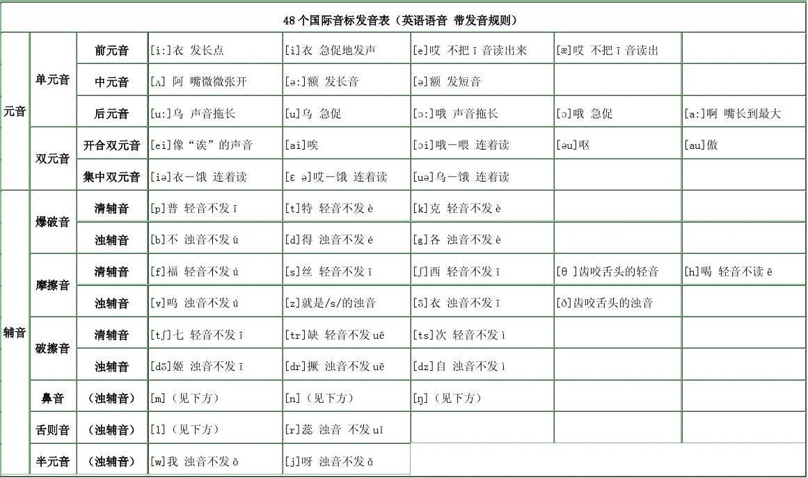48个国际音标发音表图片