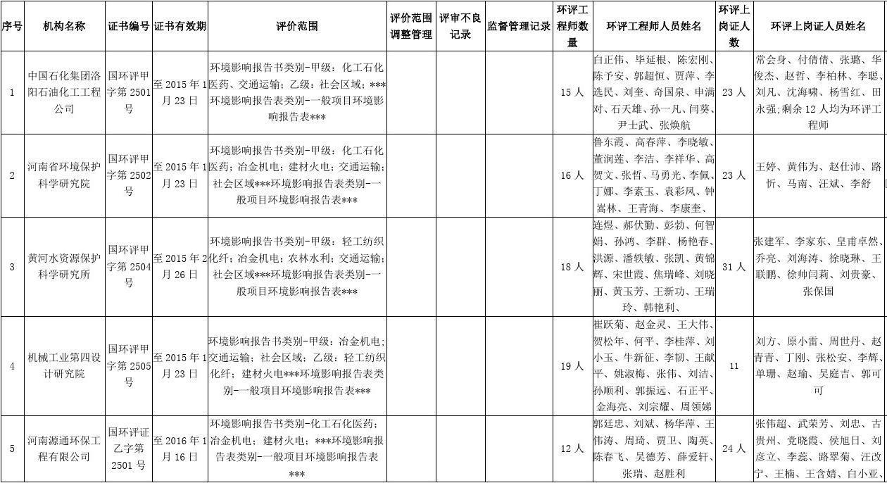 最新最详细河南省环评单位名单