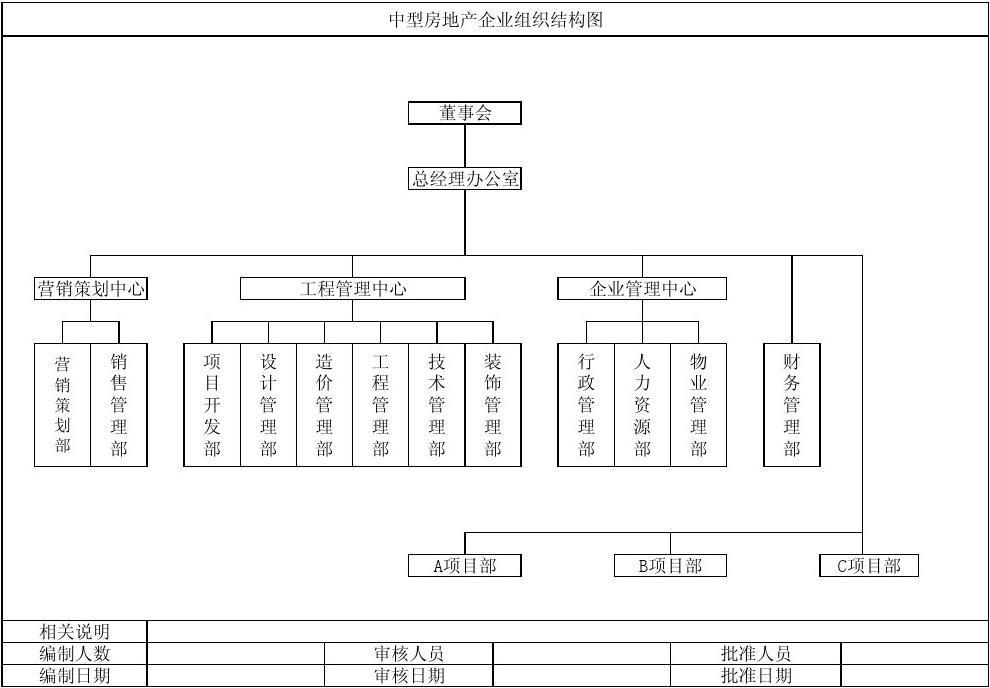 中型房地產企業組織結構圖圖片
