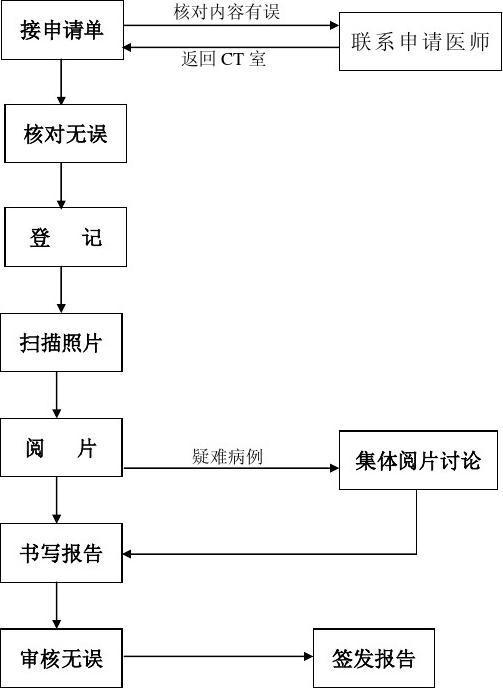 CT诊断报告的流程图
