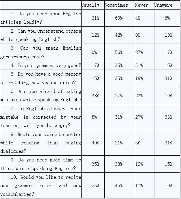 物理高中英語學習調查表優初中網菁學生圖片