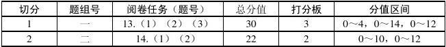 高2011级高三一诊政治学科命题双向细目表及打分板