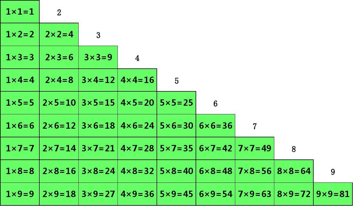 10以内20以内加减乘除口诀表(护眼A4打印版)
