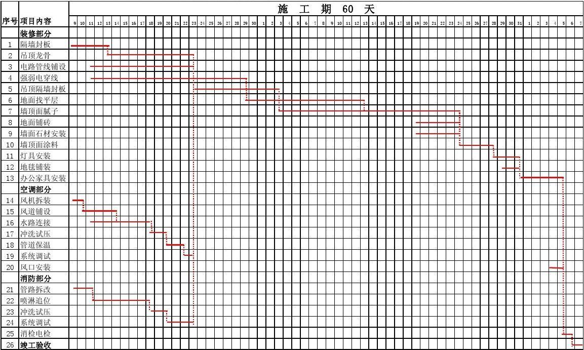 免费文档 所有分类 工程科技 建筑/土木 施工进度计划表改  第1页 下图片