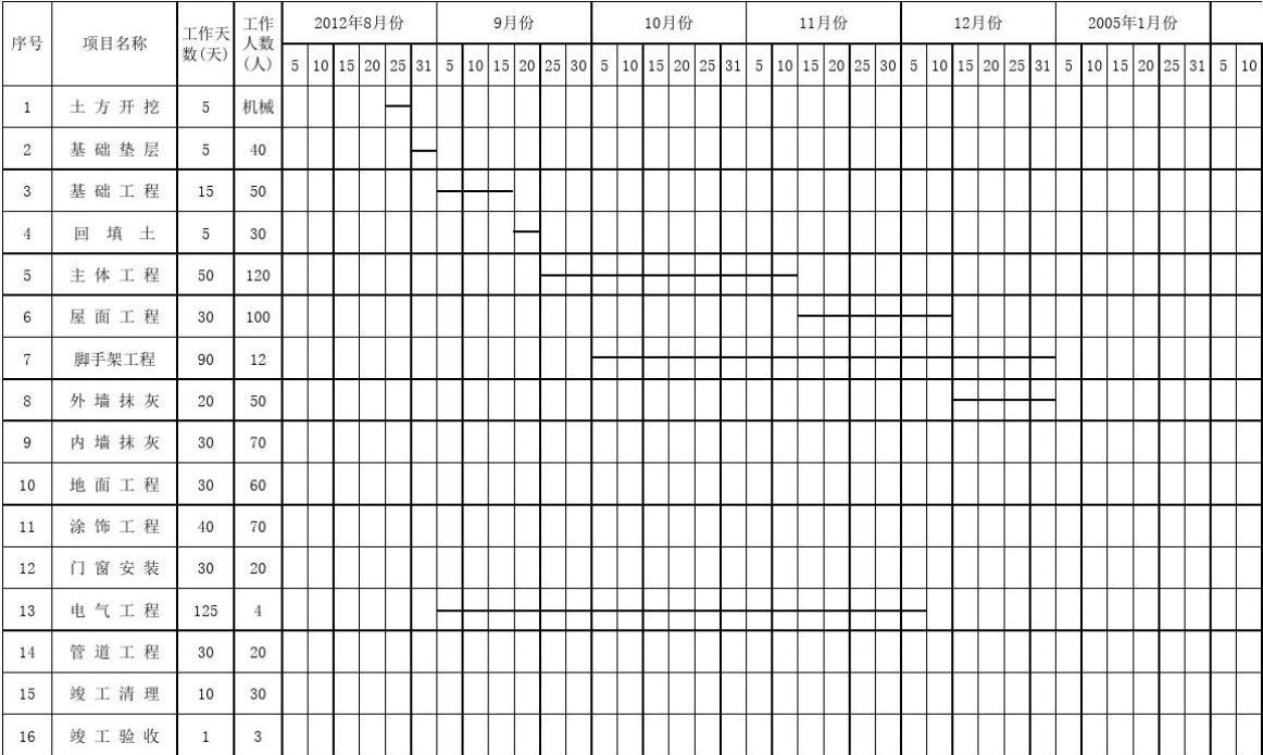 月工作计划范文_建筑工程施工进度计划表典型范本_word文档在线阅读与下载_免费文档