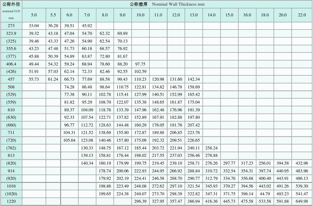 无缝钢管理论重量表大全 cad技巧120个绝对实用 螺旋焊管理论重量表