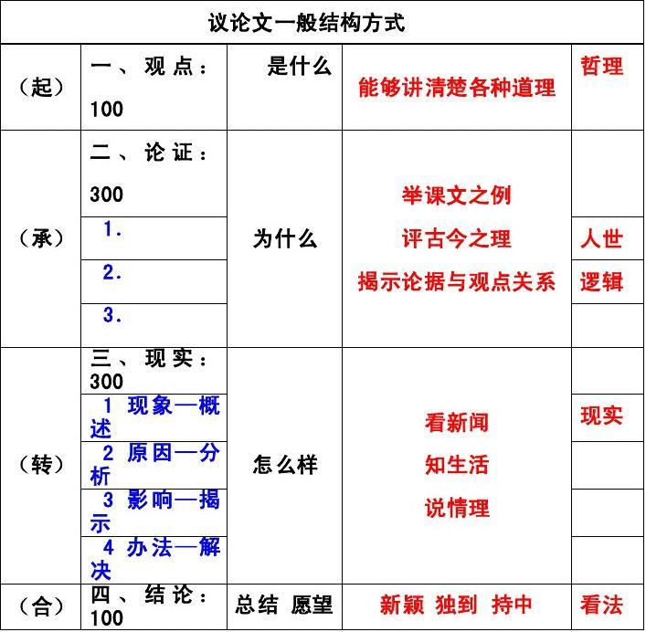 议论文一般范文高中和高中议论文生物4篇_wo2012结构v范文方式图片
