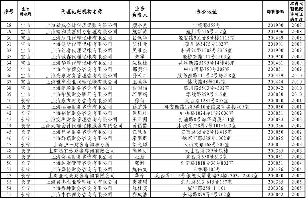 2017年上海公司想要进行地址变更怎么做?