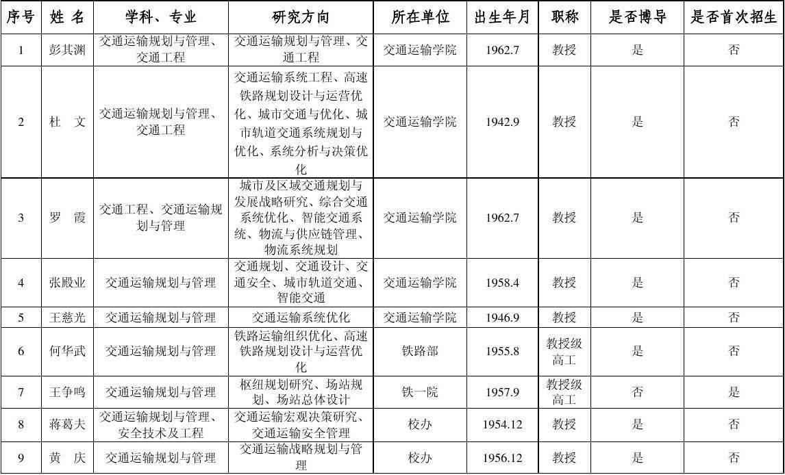 交通运输学院二七年硕士生导师人员名单