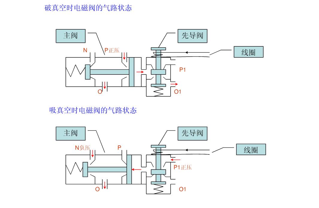 先导式电磁阀  第1页 (共4页,当前第1页) 你可能喜欢 电磁阀培训 smc图片