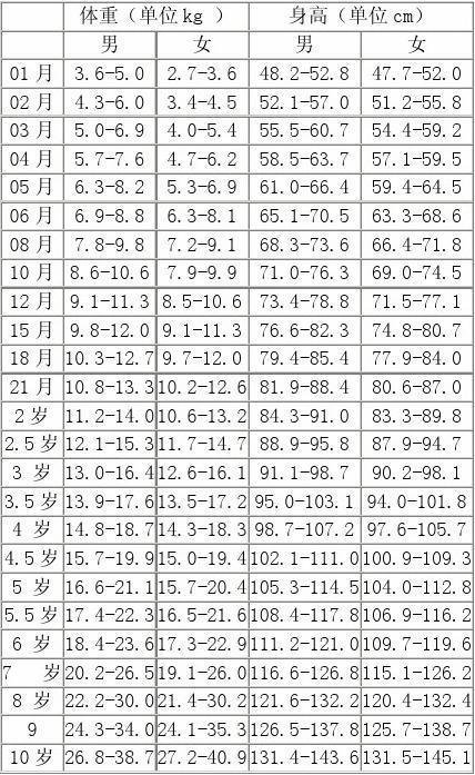 10岁身高_0~10岁儿童身高体重标准表