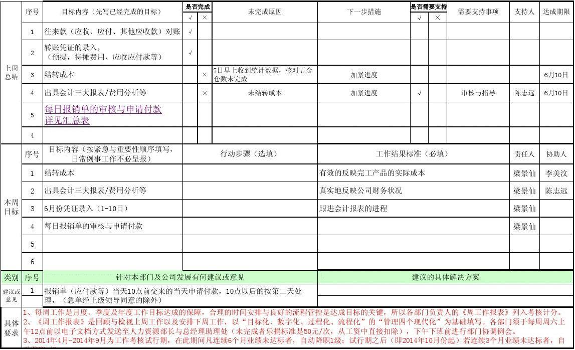 部门月工作总结_部门周工作总结计划表--梁景仙 (1)