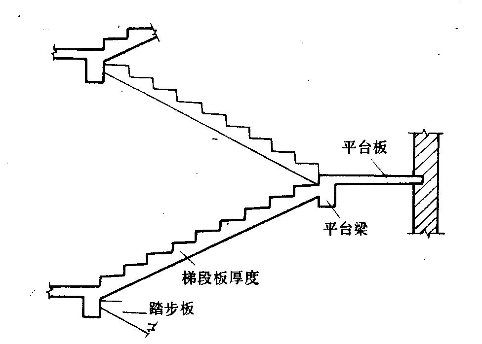 图8-2  板式楼梯的组成图片