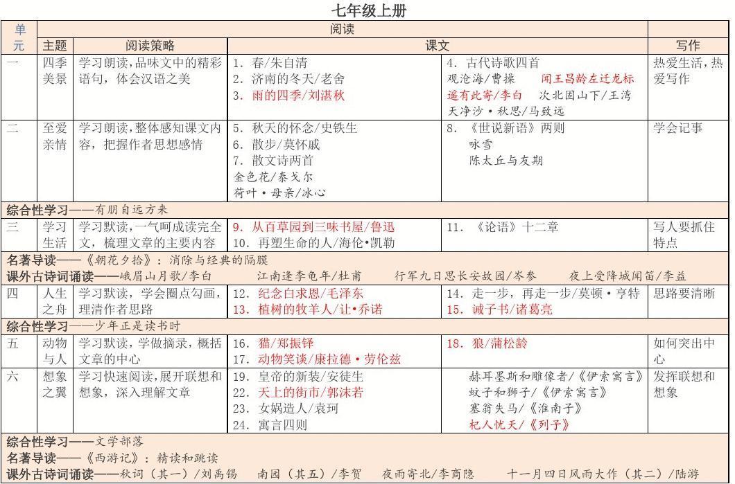 2018部编人教版初中语文教材课文目录