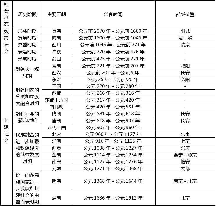 中国古代史政治部分基础知识专题(一)·中国古