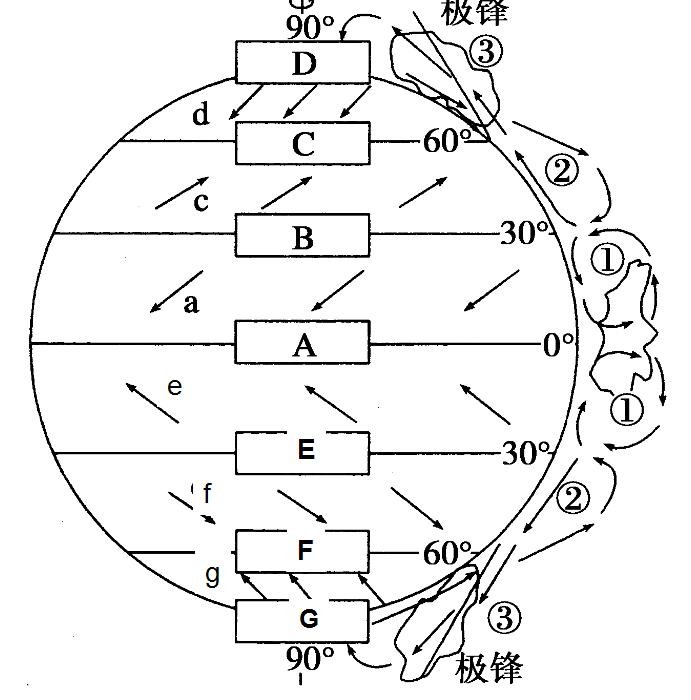 """读""""部分气压带,风带移动示意图""""和""""三圈环流及气压带风带分布图"""",回答图片"""