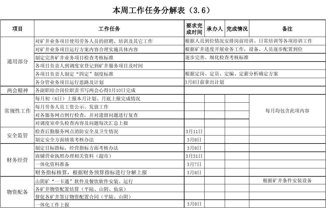 童周任务_2013年3月第一周工作任务分解表