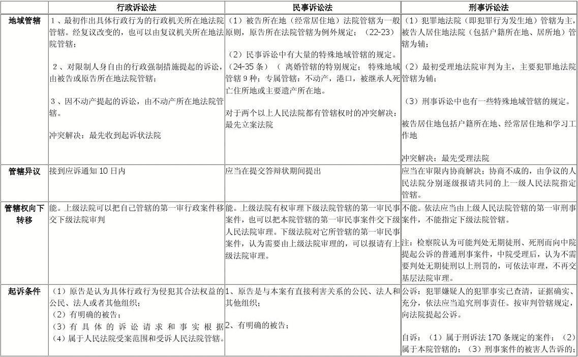 【司法考试】【司法考试】三大诉讼法比较表格(全)(共14页)答案