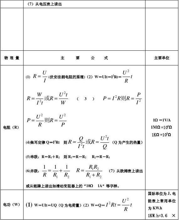 数学初中公式初中详解及所有电学物理总结知识点图片