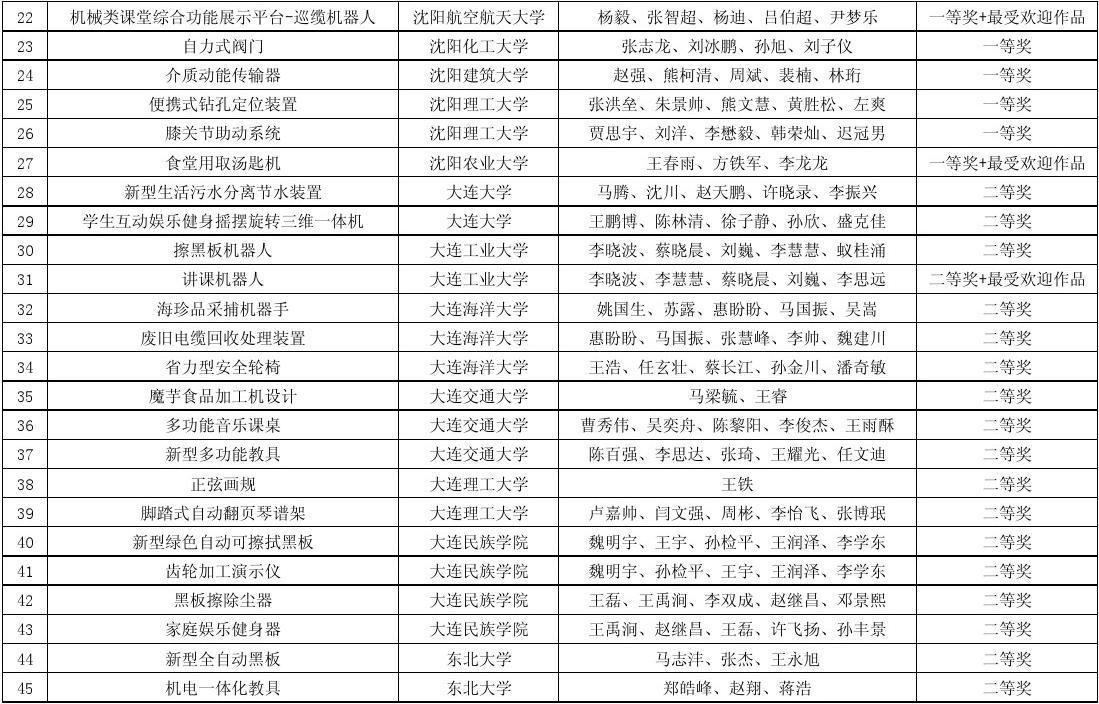 所有分类 表格/模板 调查/报告 2013年辽宁省大学生机械创新设计大赛图片