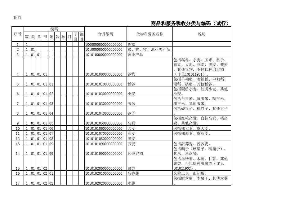 商品和服务税收分类与编码(试行)