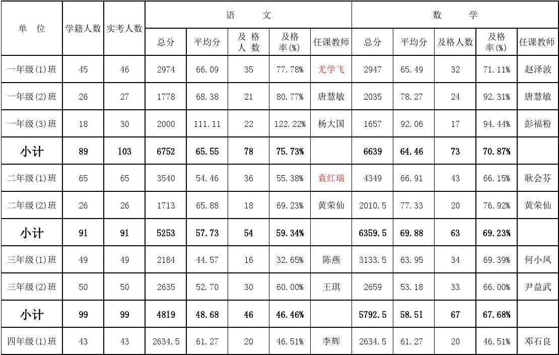 岩头小学20172018上学期期中成绩统计表_word文档与