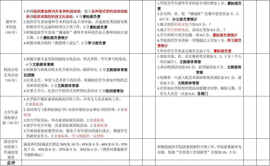 团委委员工作分工_工作考核评估细则—分工表(1)  注释: 1,自评分由参评学院团委自行