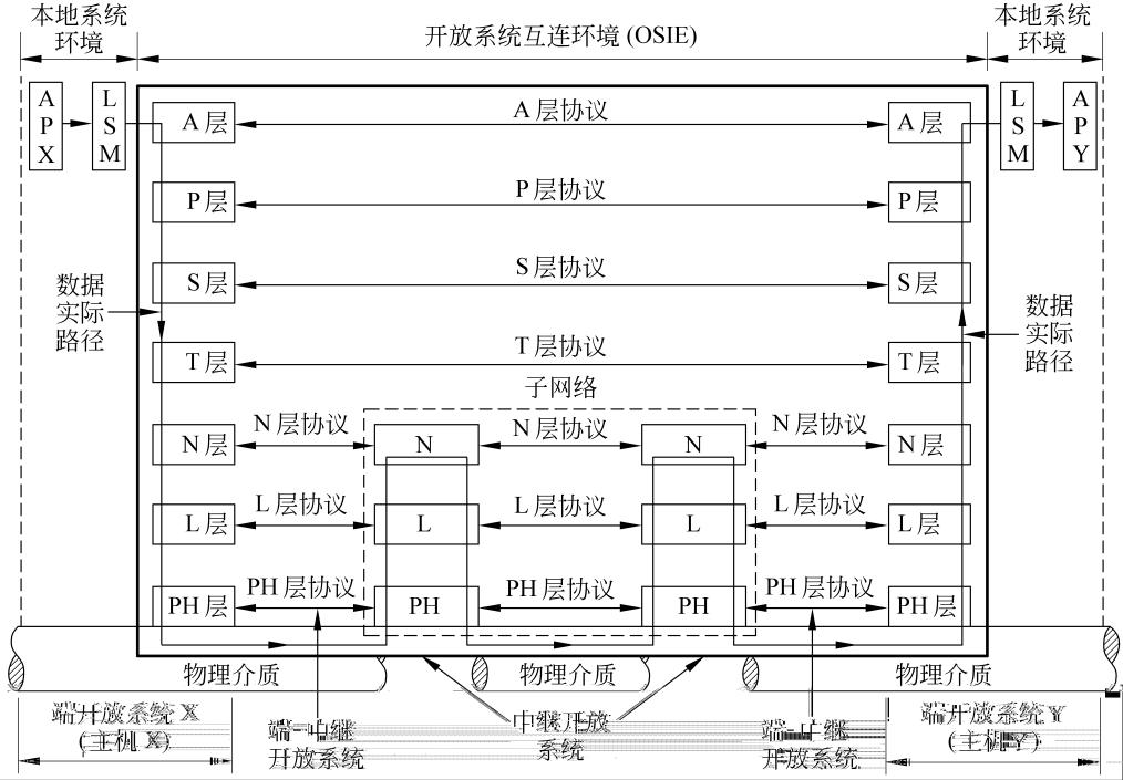 【計算機網絡7層體系結構】