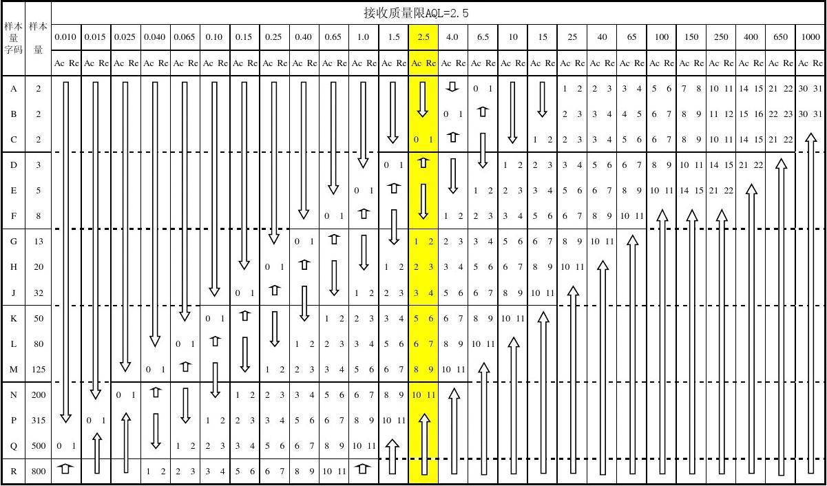 AQL标准抽样检验表