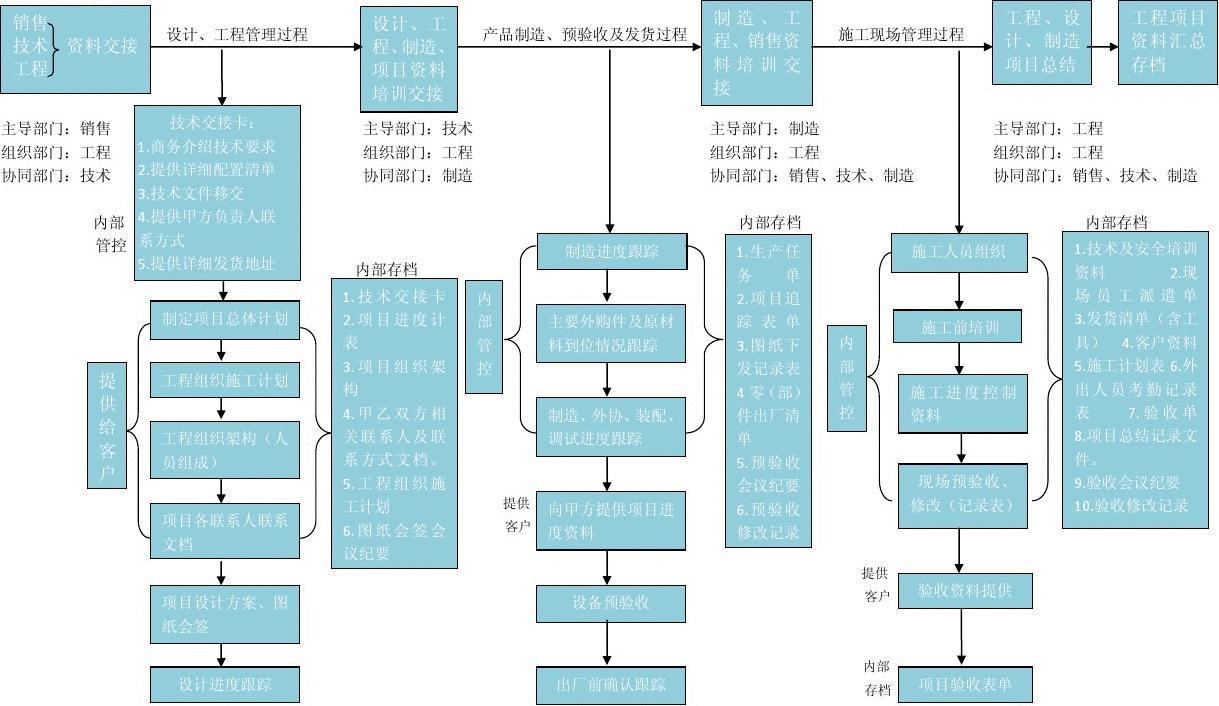 项目控制过程流程图图片