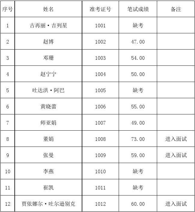 新疆职业大学2013年公开招聘专业技术人员笔试成绩xls