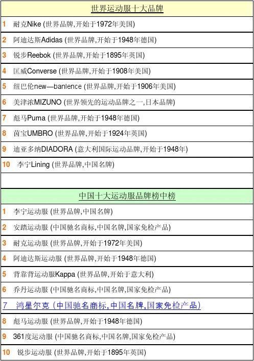 世界体育品牌排名_所有分类 高等教育 经济学 运动品牌排名  1 创新creative (世界多