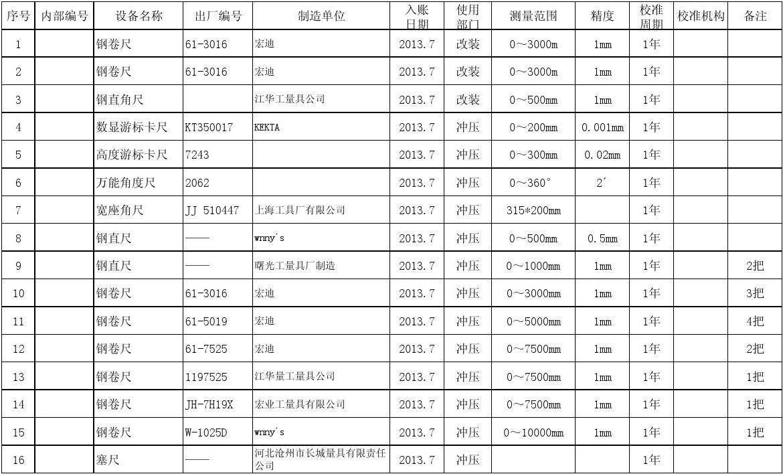 2013.7监视和测量设备台账