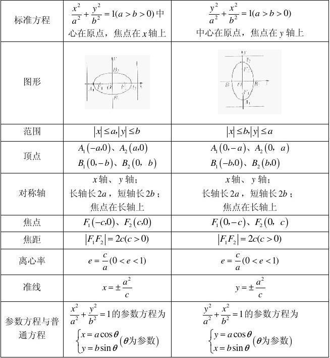 圆锥曲线(方程,双曲线,抛物线)的定义、椭圆和高中有都大庆哪些图片