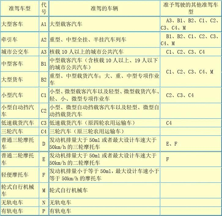 《机动车驾驶证申领和使用规定》附件