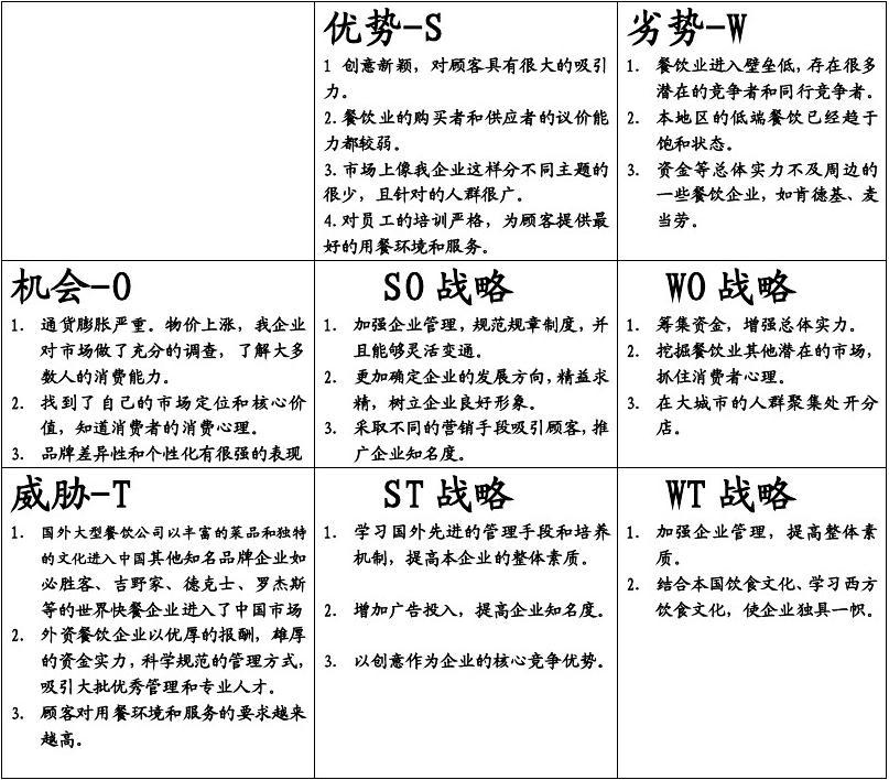 房地产行业swot分析_我们企业(餐饮业)的SWOT分析_word文档在线阅读与下载_无忧文档