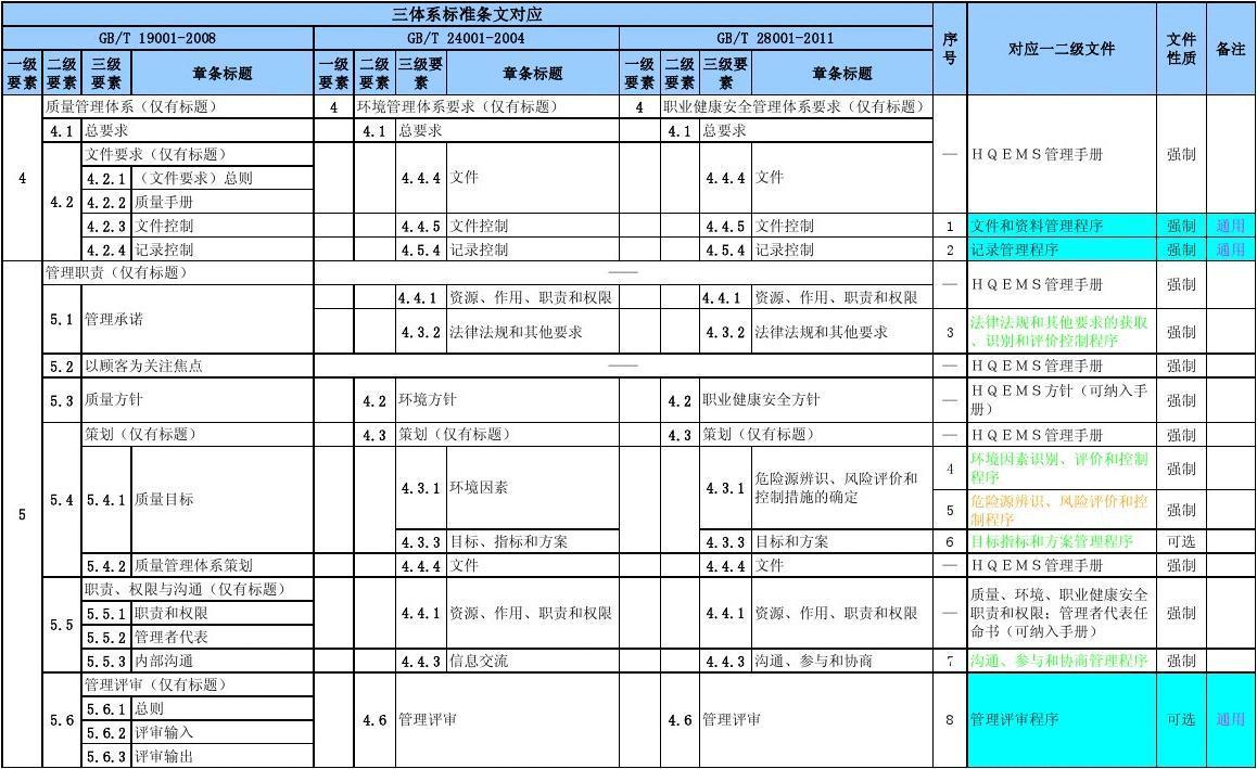 质量手册和程序文件_iso质量环境职业健康安全标准对应手册和程序文件清单