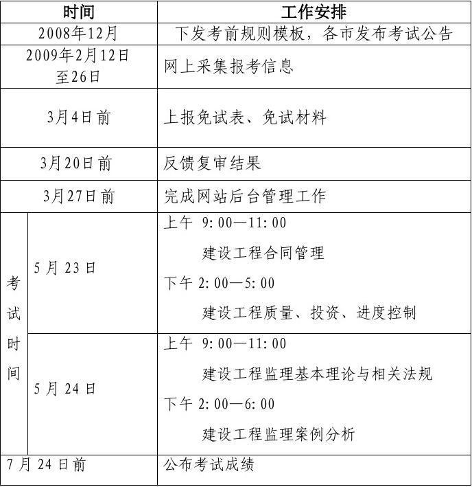 2009年度全国监理工程师执业资格考试工作计划