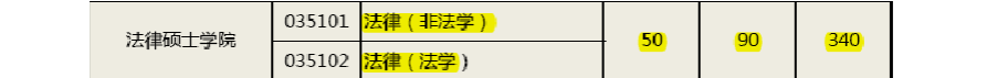 2014年中国政法大学法律硕士(非法)考研复试大纲