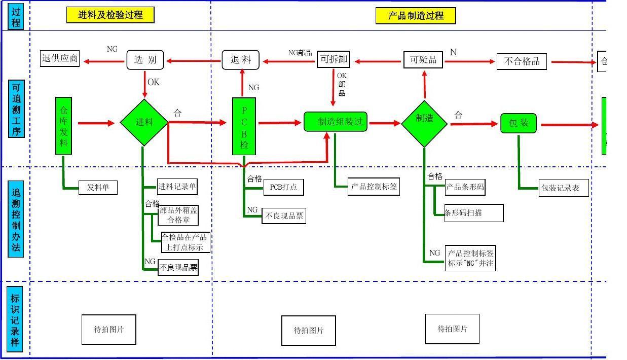 产品可追溯流程图图片